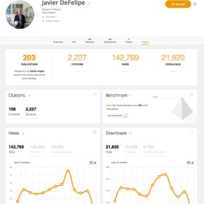 Loop launches enhanced Author ImpactMetrics